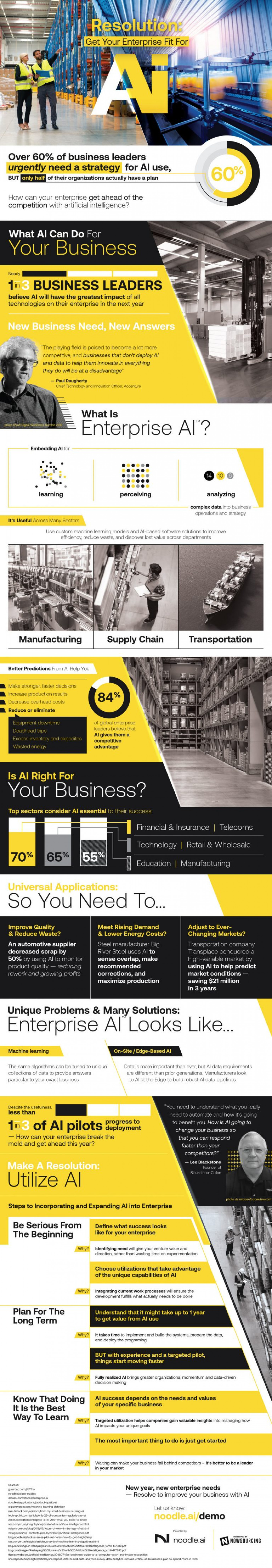 How Can AI Help Your Business? Infographic