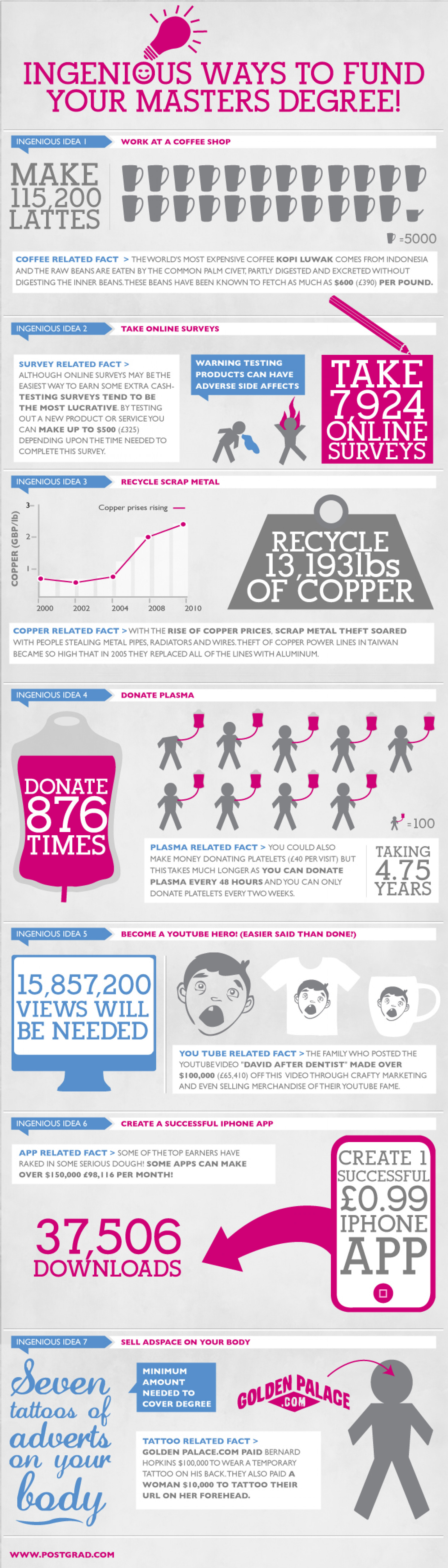 How Can I Afford a Masters Degree? Infographic