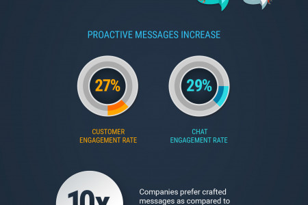 How Can Live Chat Increase Sales Infographic