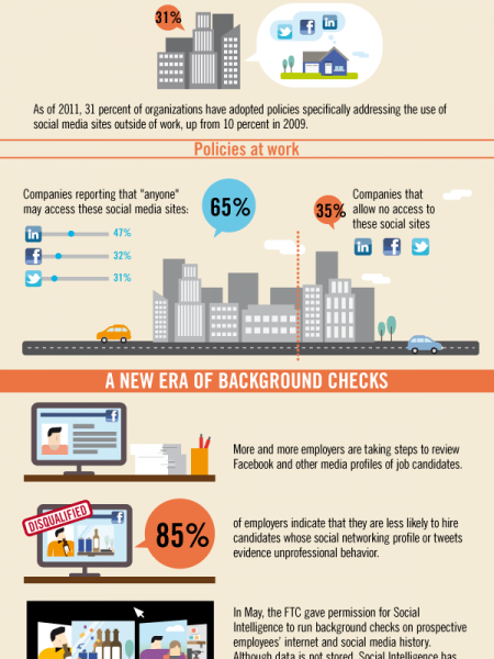 How Can Social Media Get You Fired? Infographic