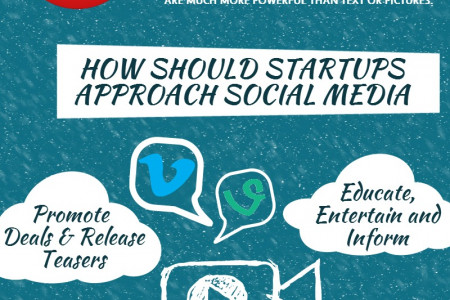 How Can Startups Use The Power Of Social Media Infographic