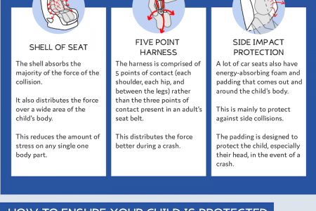 How Car Seats Work  Infographic