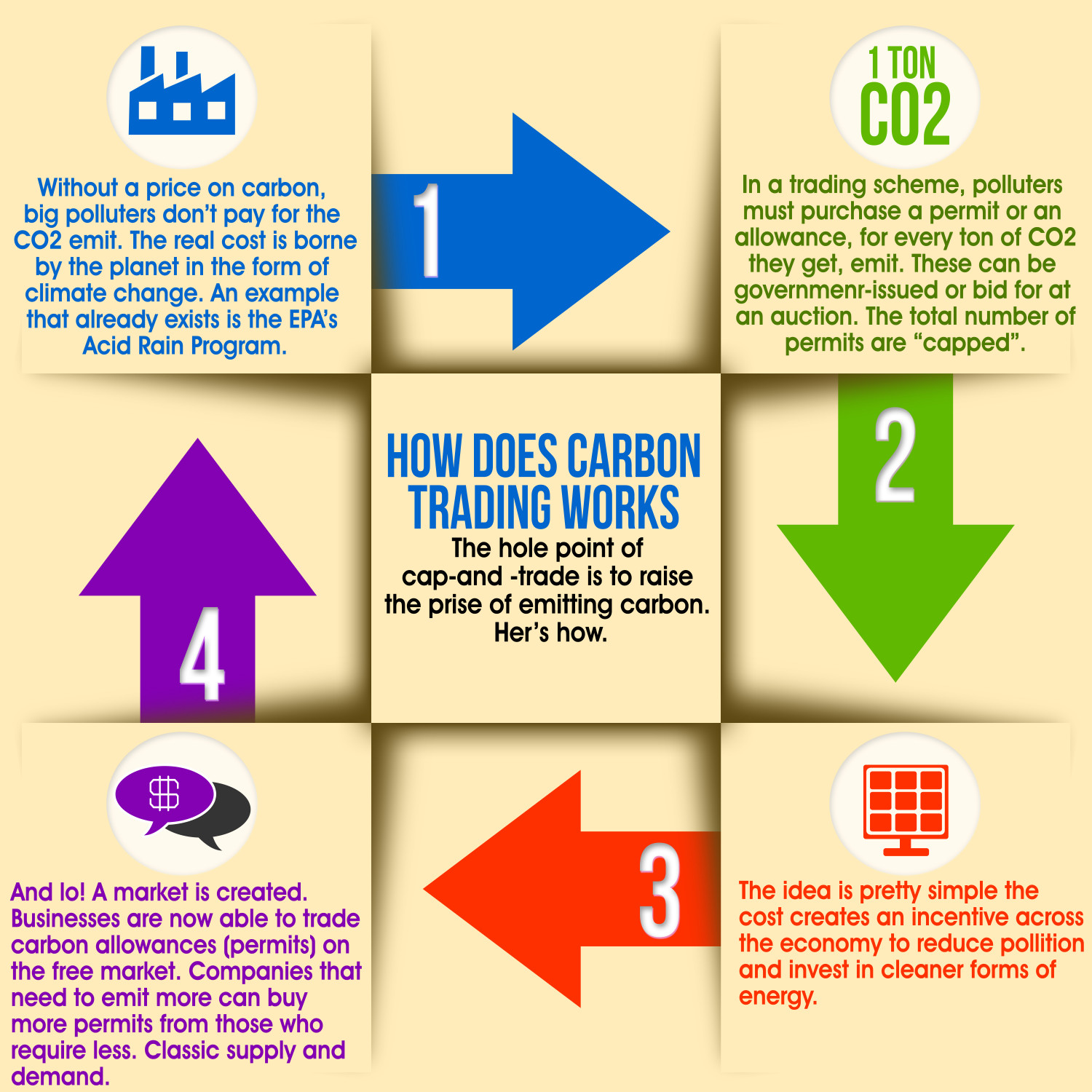 How Carbon Trading Works Infographic