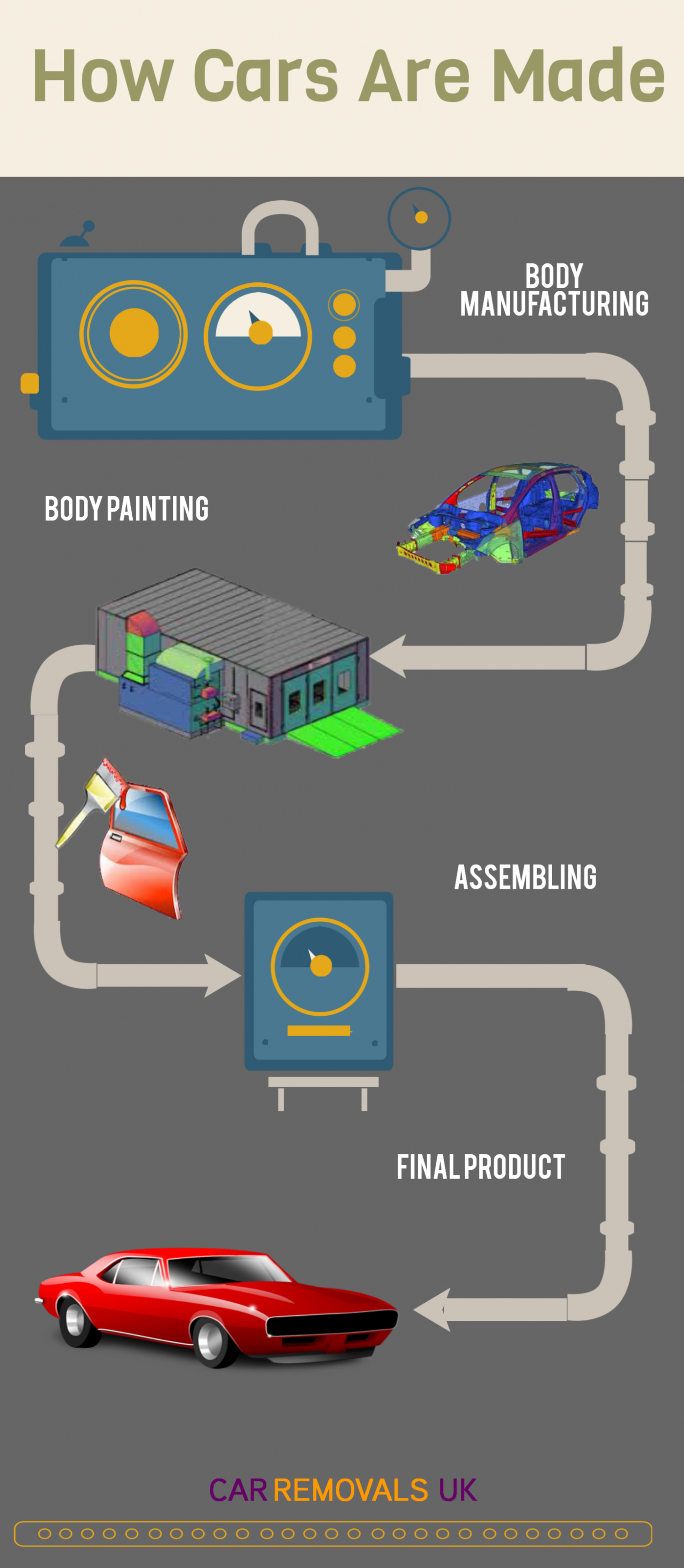 How Cars Are Made Infographic