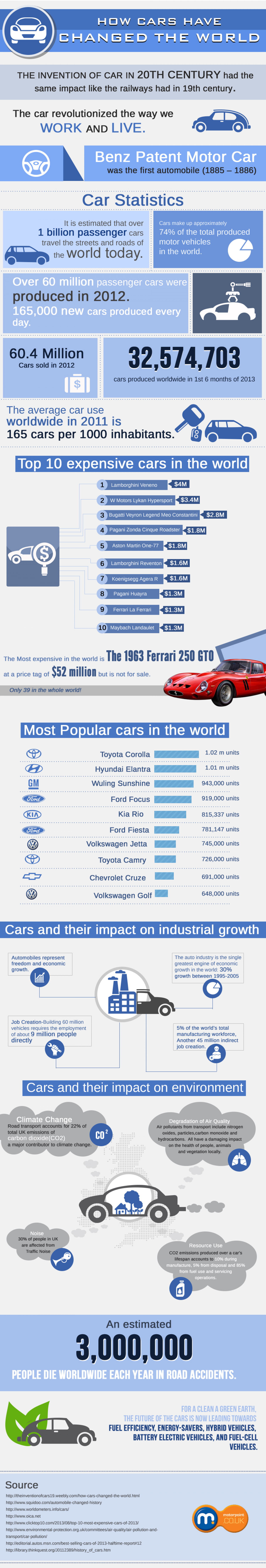 How Cars Have Changed the World Infographic
