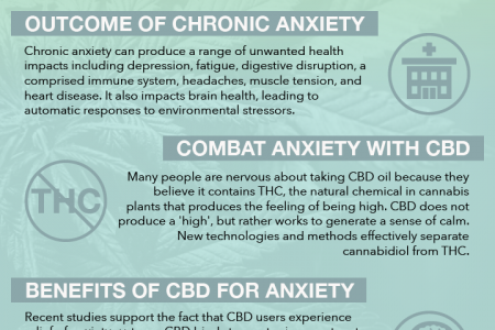 How CBD Helps Solve Anxiety Infographic