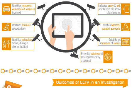 How CCTV is used in Criminal Investigations Infographic