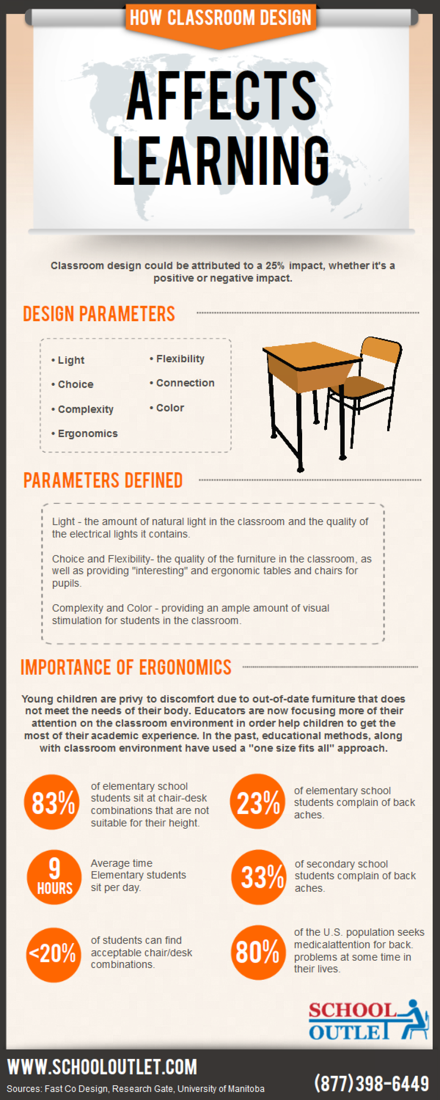 How Classroom Design Affects Leaning Infographic