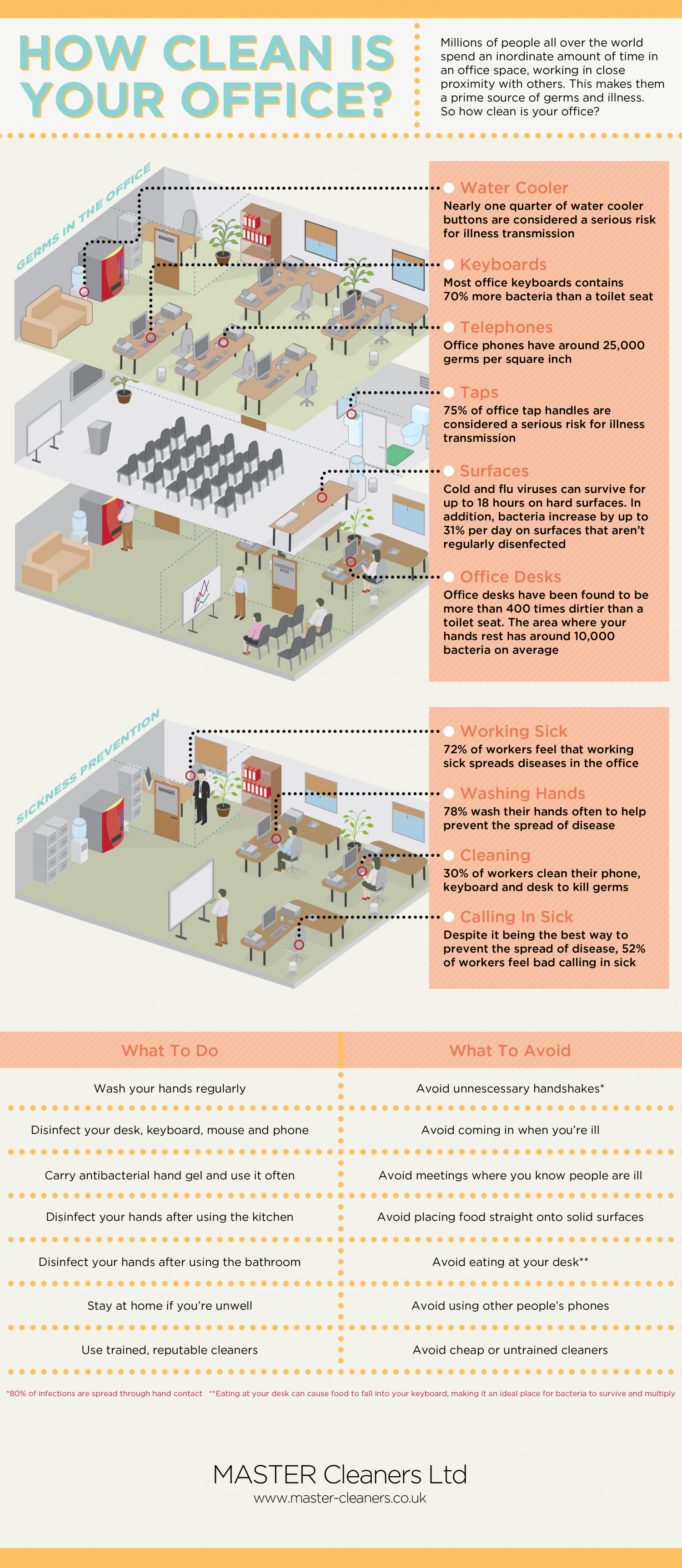 How Clean is Your Office? Infographic