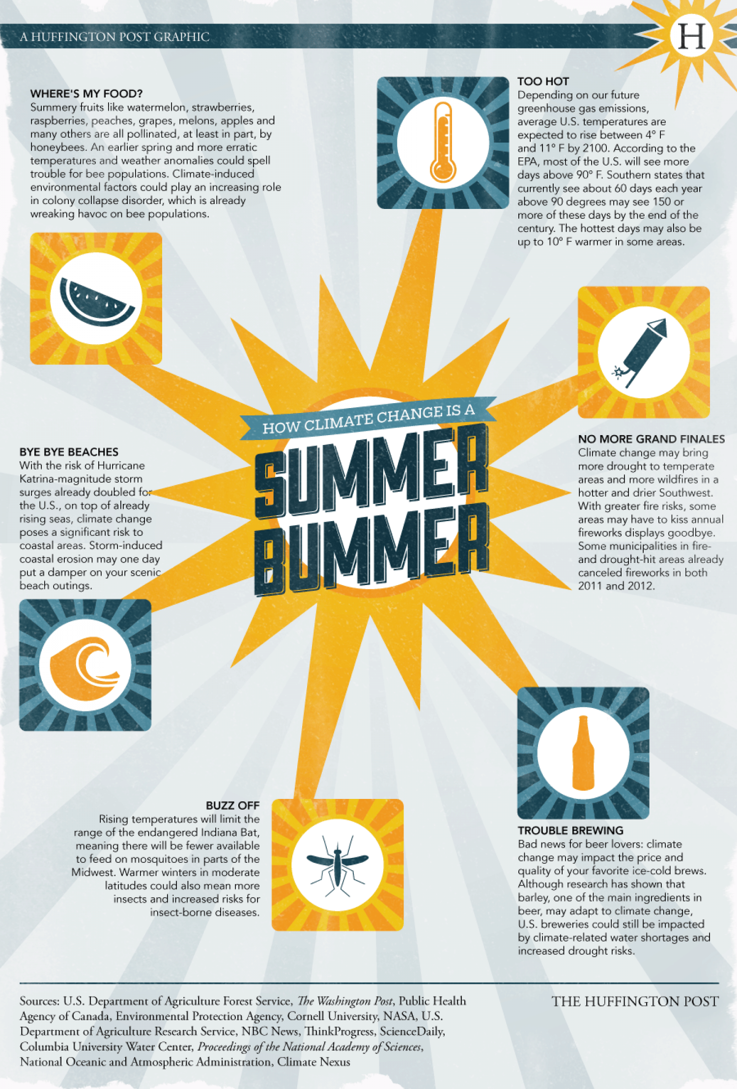 How Climate Change is a Summer Bummer Infographic