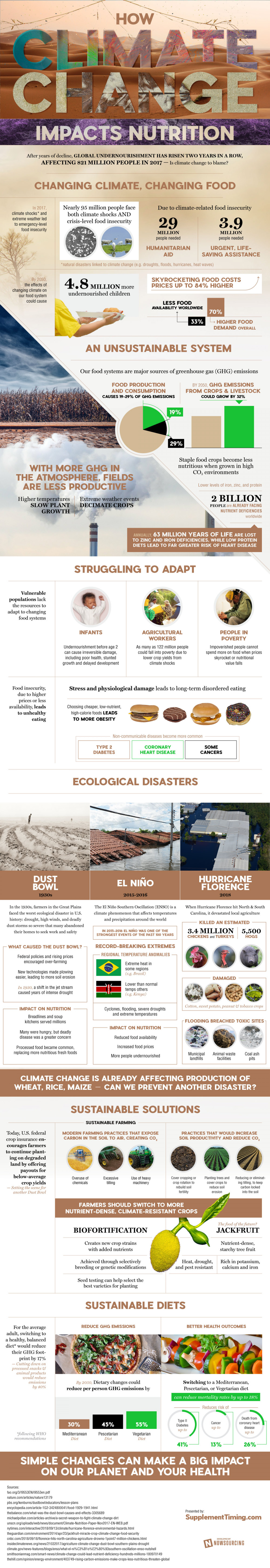 How Climate Change Will Impact Nutrition Infographic