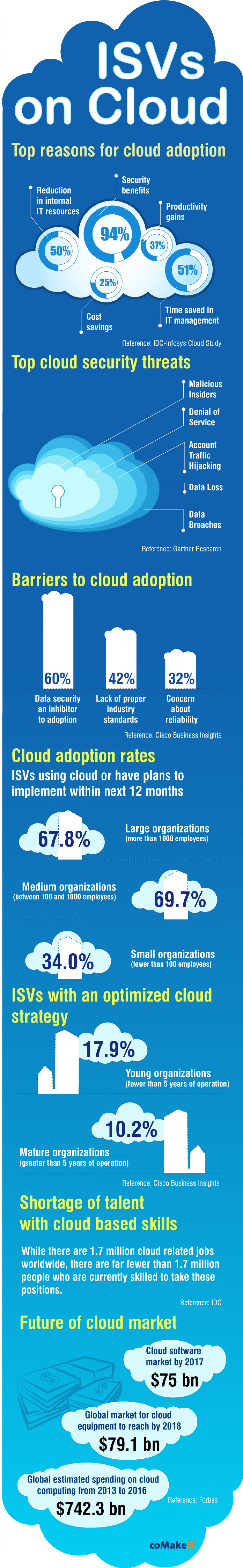 How Cloud is Creating Value for Software Businesses Infographic