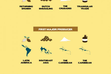 How Coffee, Chocolate, Sugar, and Rum Conquered the Globe Infographic