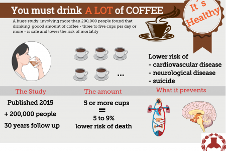 How Coffee Is Healthy Infographic