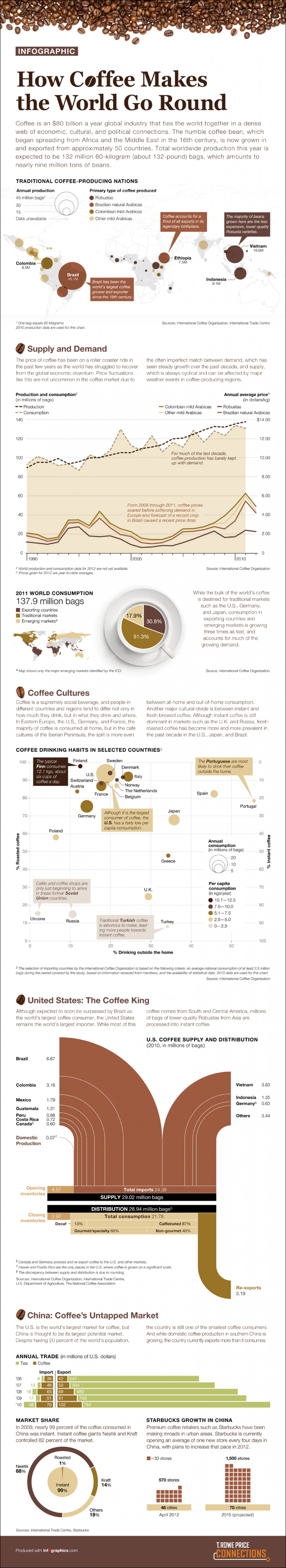 How Coffee Makes the World Go Round Infographic