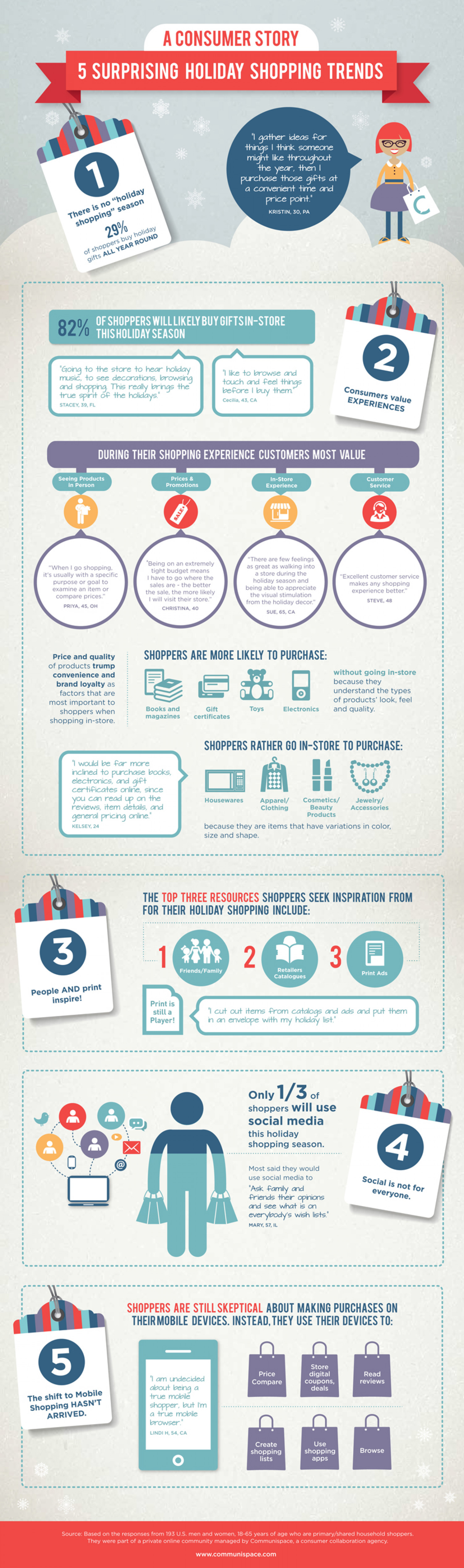 How collaboration revealed 5 surprising holiday shopping trends Infographic