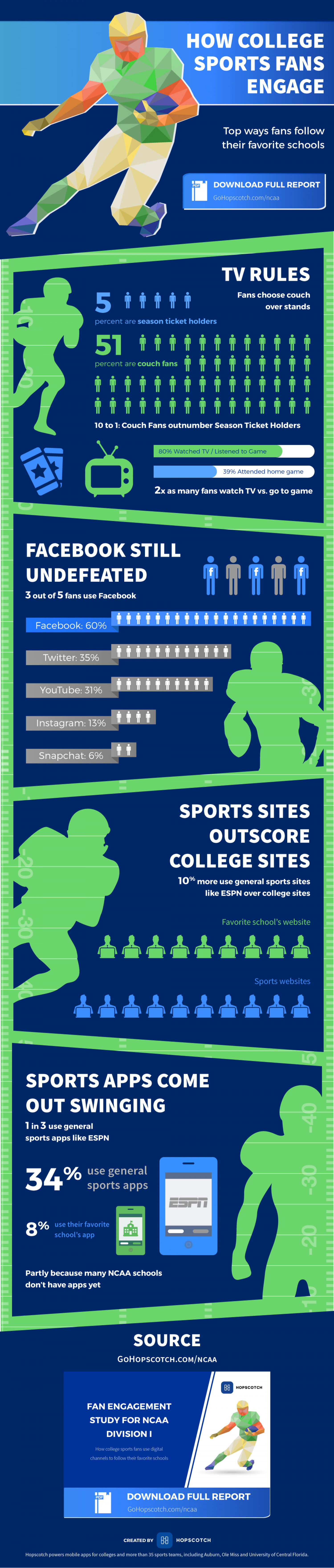 How College Sports Fans Engage Infographic