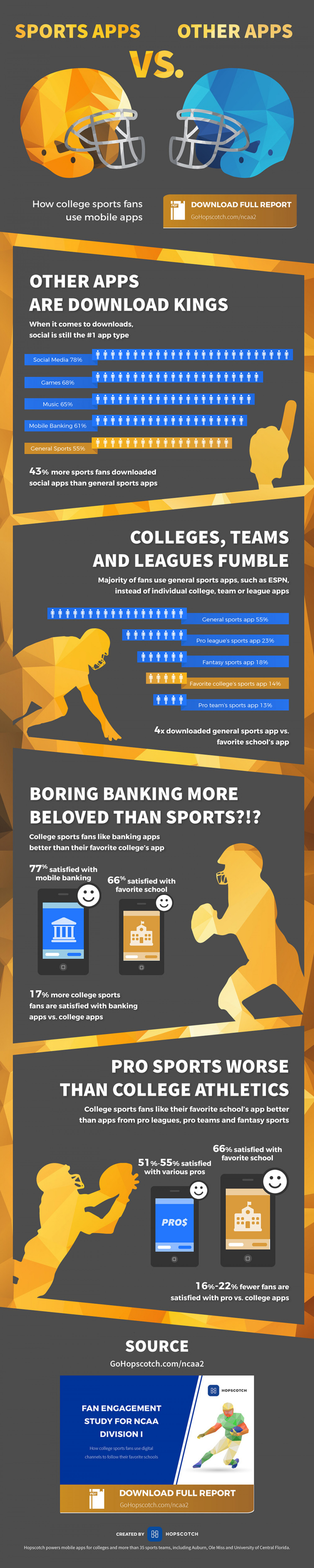 How College Sports Fans Use Mobile Apps: Sports Apps vs Other Apps Infographic