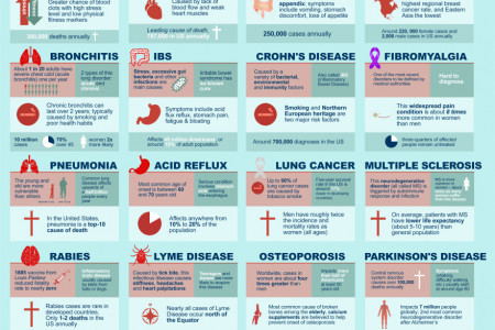 How Common are America's Health Problems? Infographic
