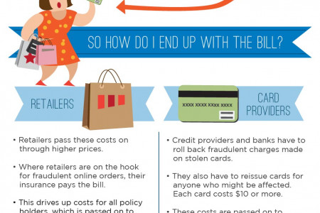 How Consumers Foot The Bill For Data Breaches Infographic