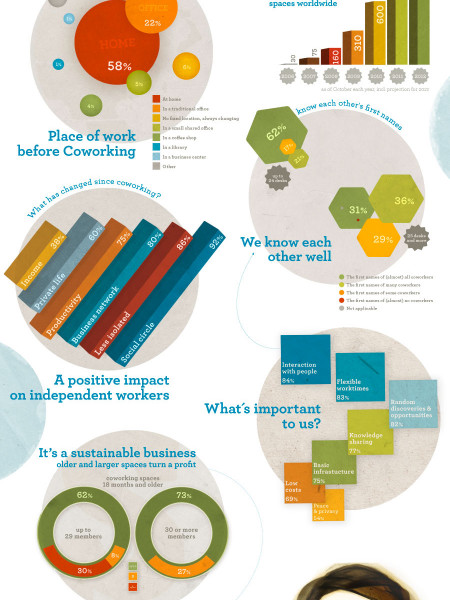 How Coworking Works Infographic