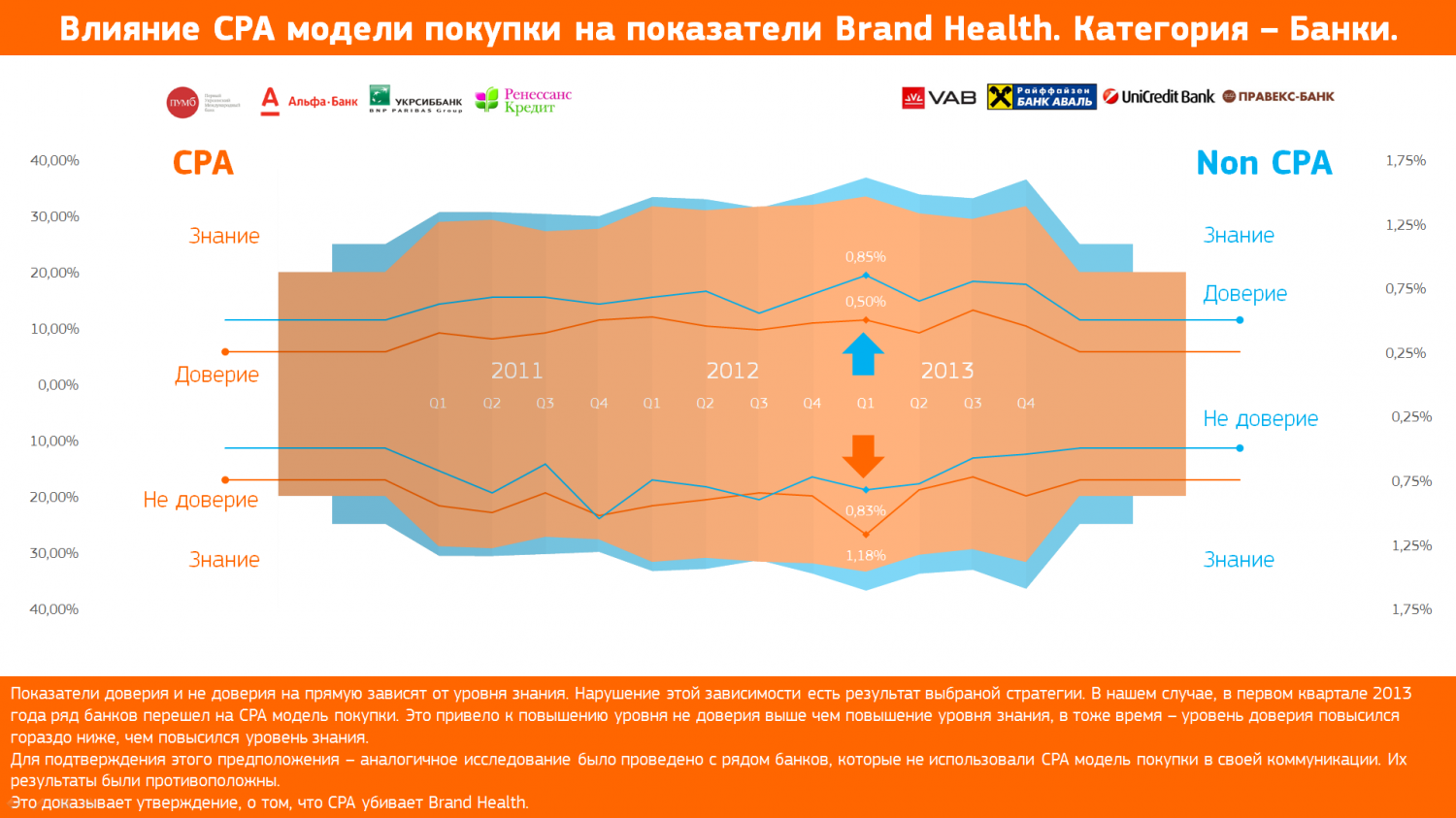 How CPA effects to Brand Health (Banks, Ukraine) Infographic
