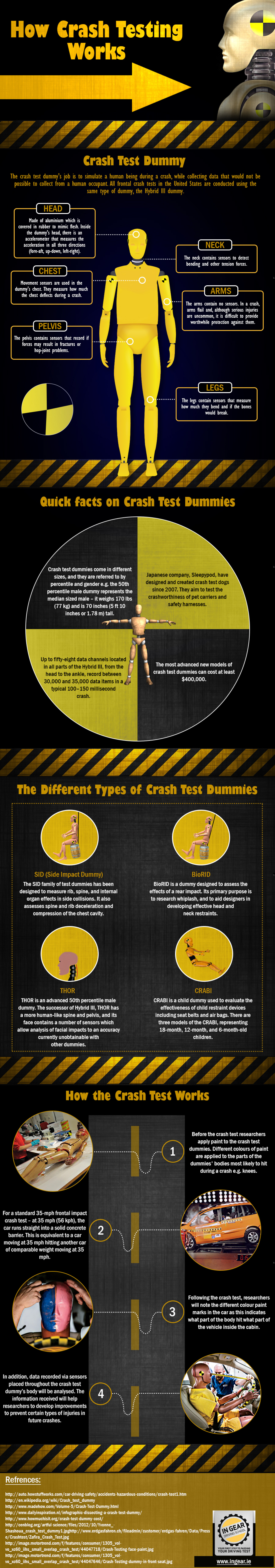 How Crash Testing Works Infographic