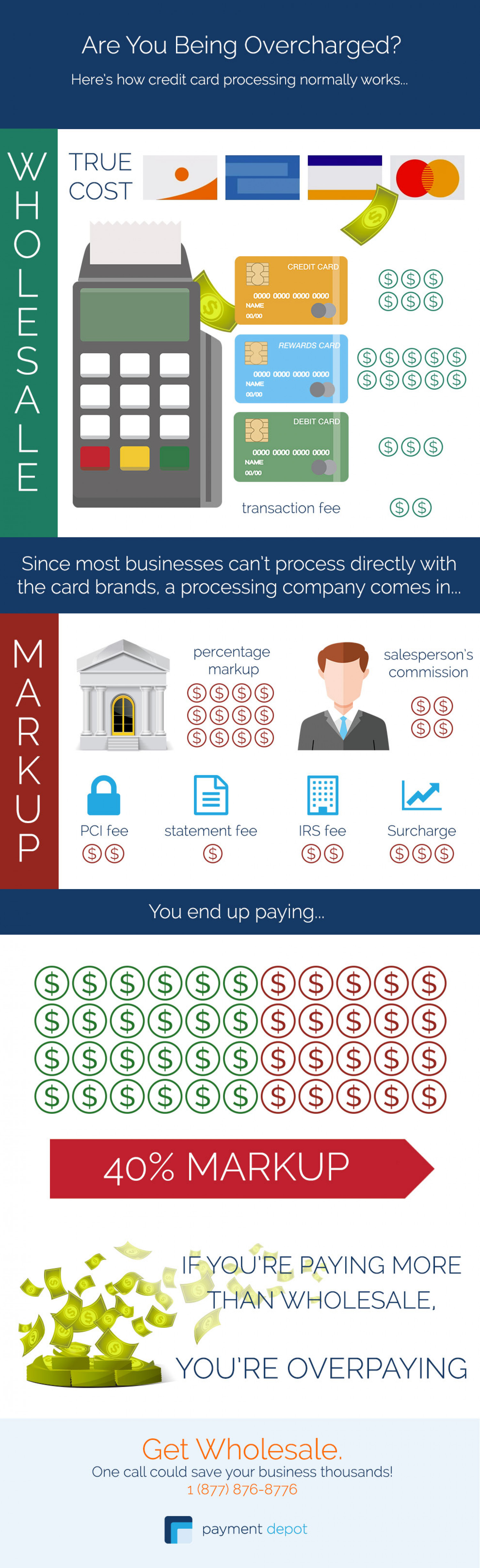 How Credit Card Processing Normally Works Infographic