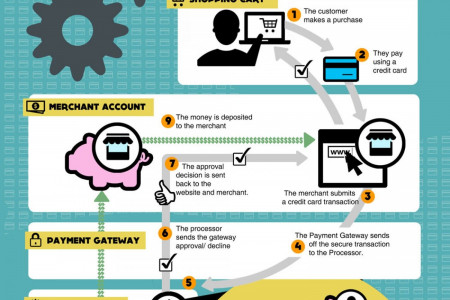 How Credit Card Processing Works Infographic