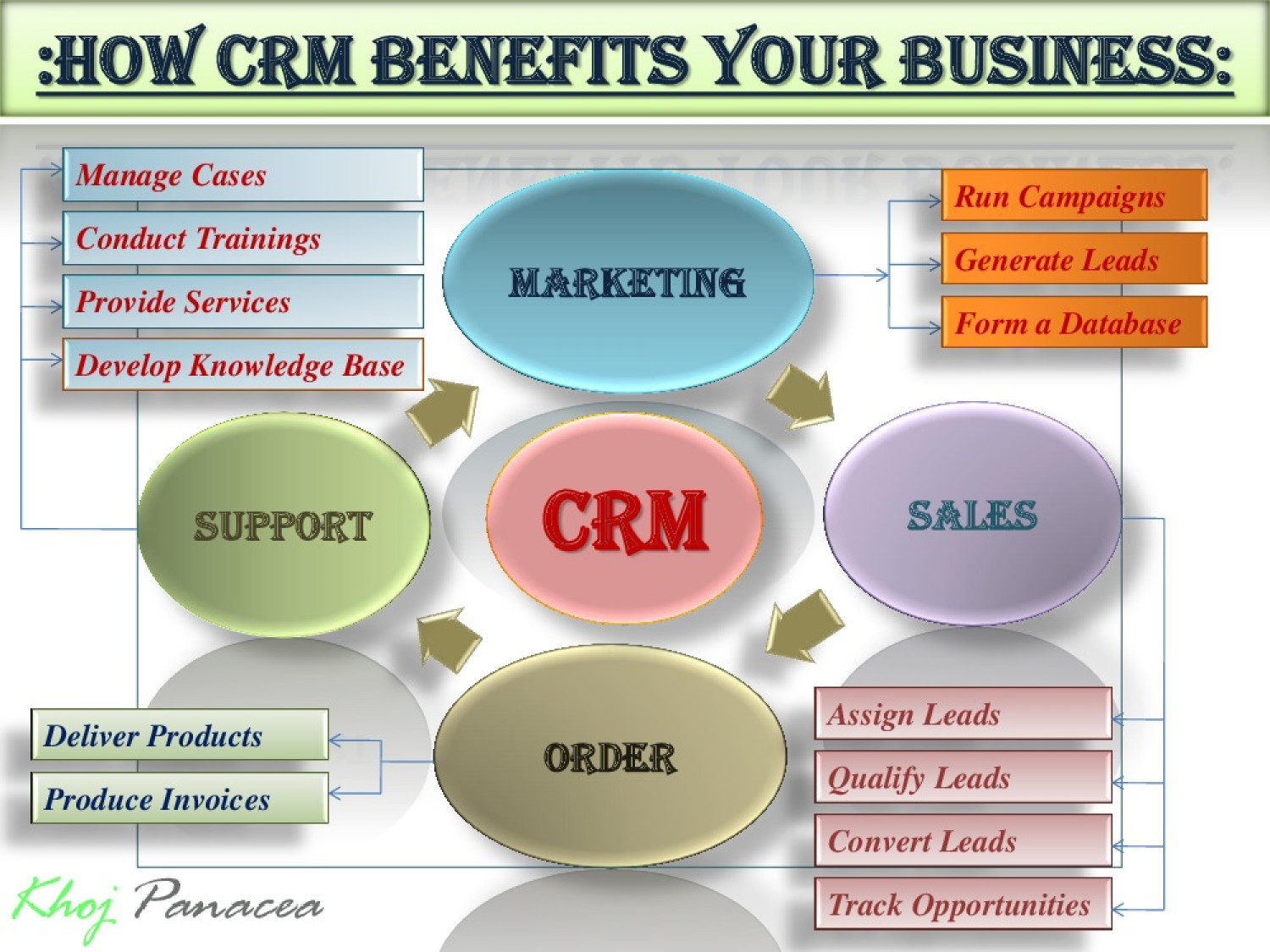 How CRM Works in Your Business?? Infographic