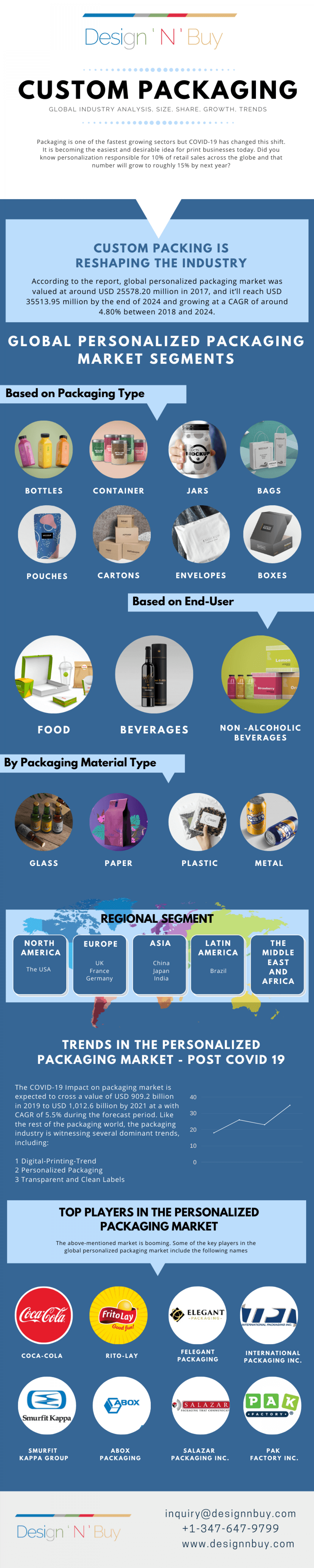 How Custom Packaging is Reshaping the Industry Infographic