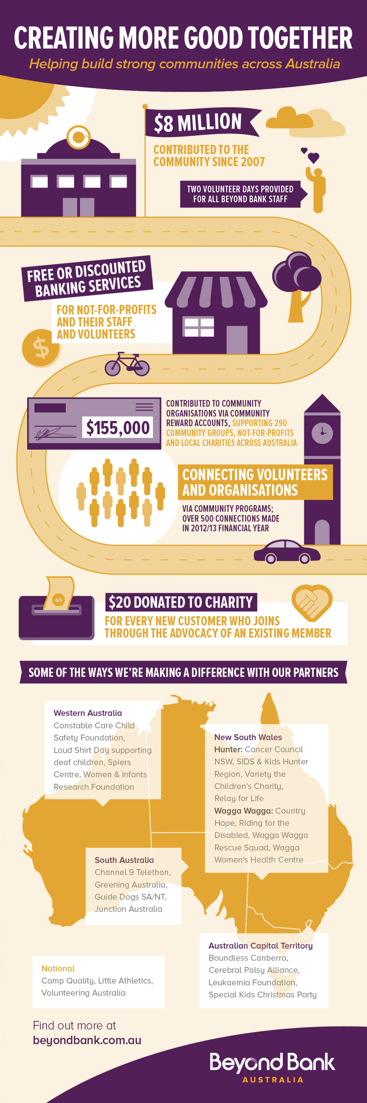 Creating More Good Together Infographic
