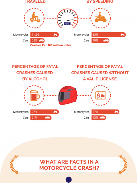 Motorcycle Safety - How Dangerous Are Motorcycles ? Infographic