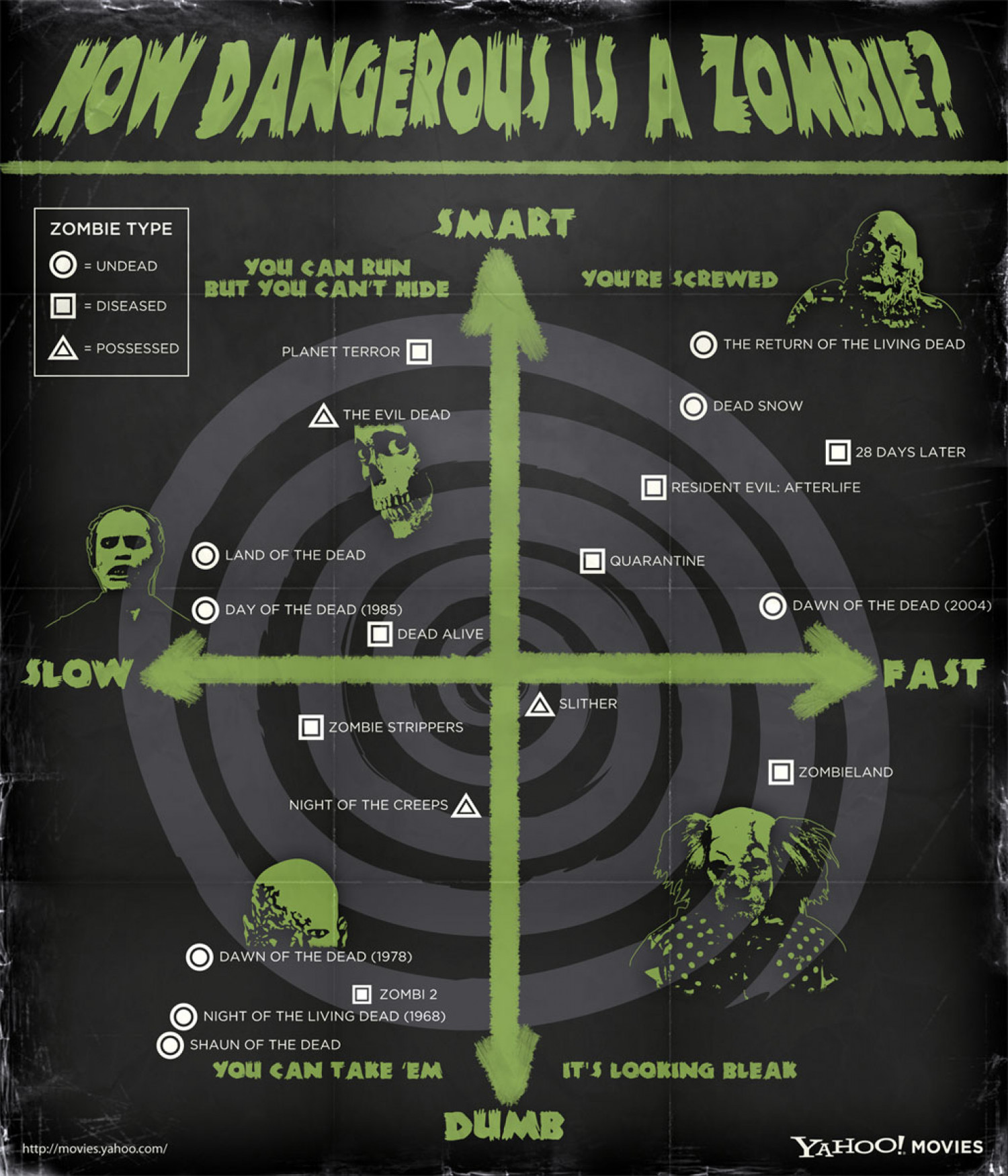 How Dangerous is a Zombie? Infographic