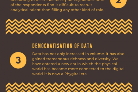 How Data Science is Reshaping the Digital Era? Infographic