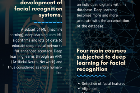 How Deep Learning Works in Face Recognition? Infographic