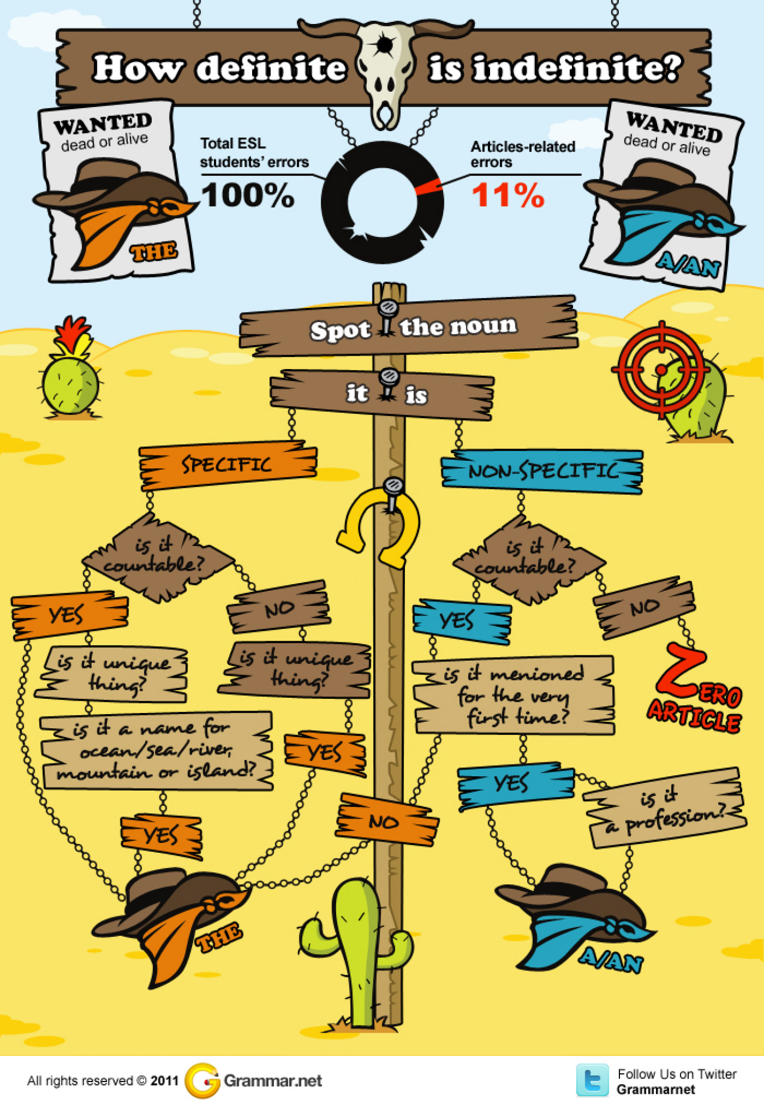 How Definite is Indefinite? Infographic