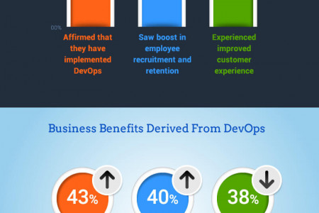 How DevOps is Shaping the Organizational Landscape? Infographic
