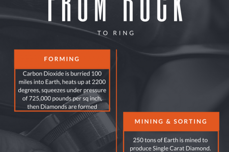 How Diamond is Made Infographic