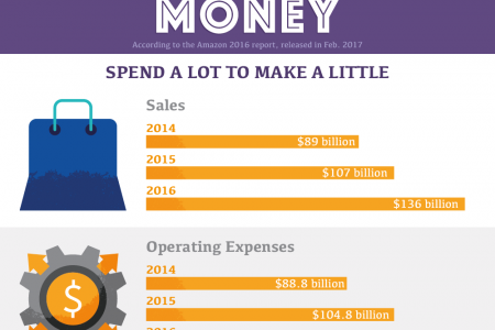 How Did Amazon Come To Rule Online Retail? Infographic