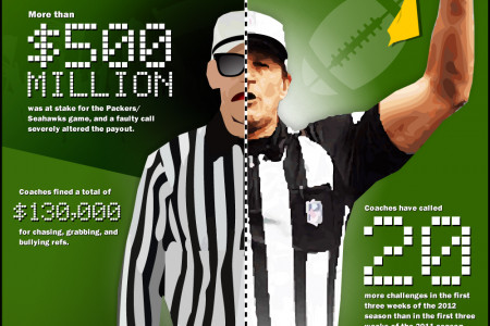 How Did The Replacement Refs Affect The Football Season? Infographic