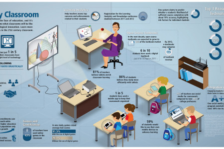 How Different Will Classrooms of The Future Be? Infographic