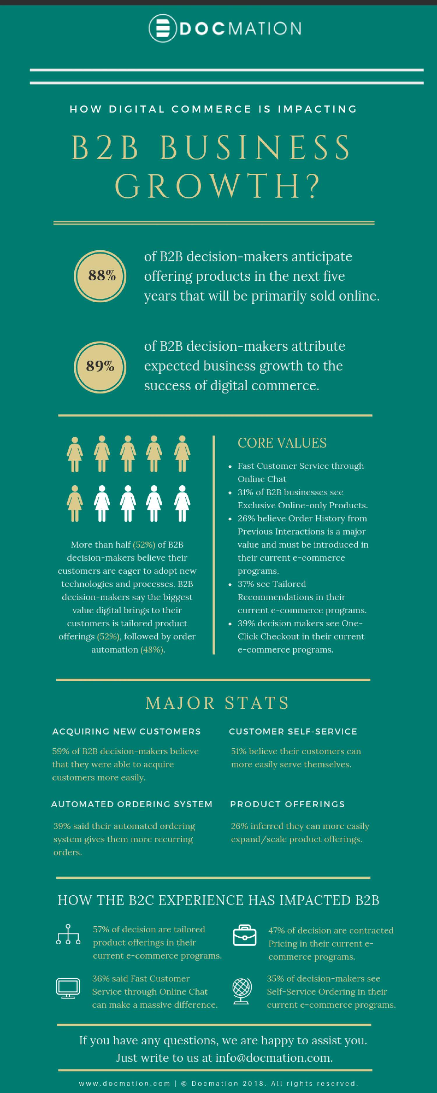 How Digital Commerce is impacting B2B business growth? Infographic