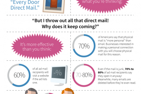 How direct mail is winning in the age of the internet Infographic