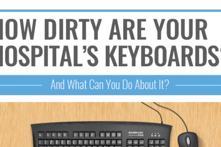 How Dirty Are Your Keyboards Infographic