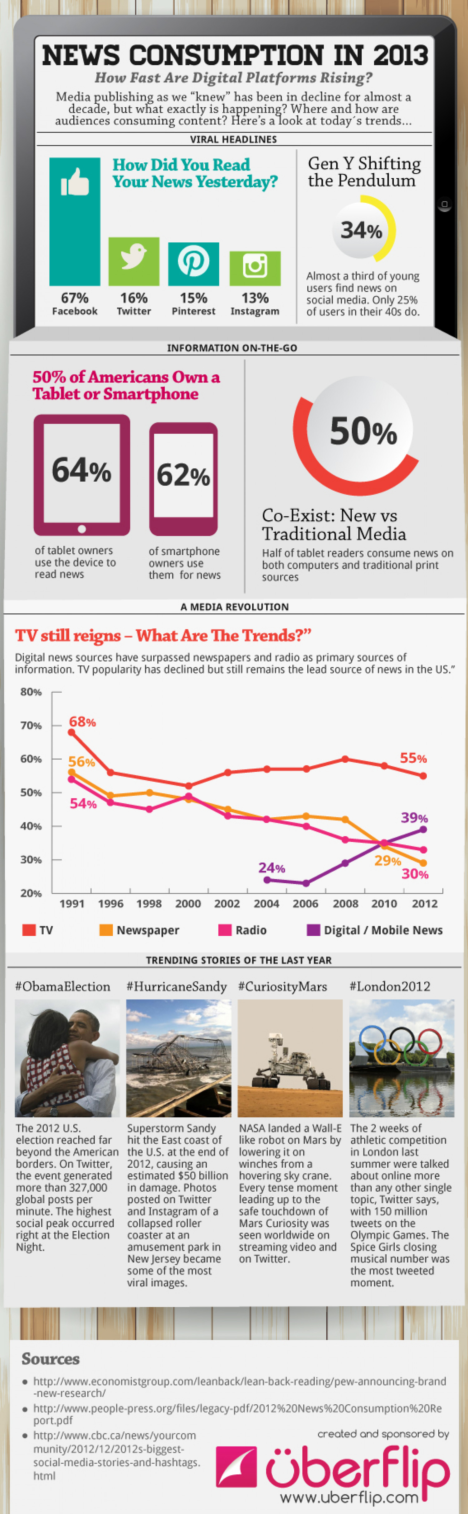 How Do Americans Get Their News in 2013? Infographic