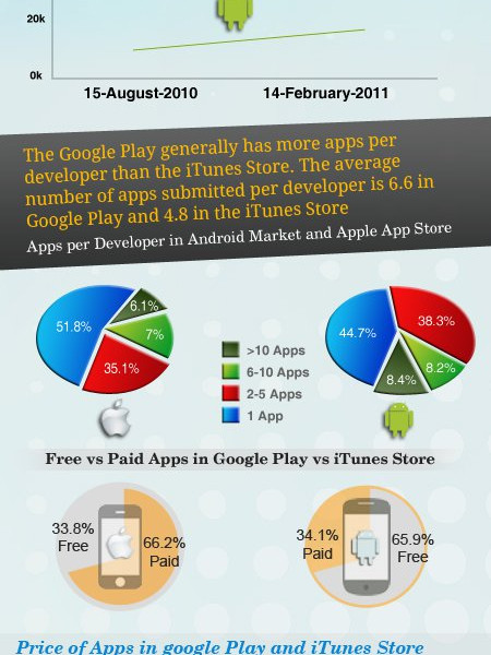 How Do App Markets Stack Against Each Other? Infographic