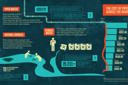 How do Asia's poor get water? Infographic