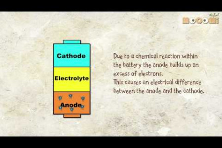 How do Batteries Work? Infographic
