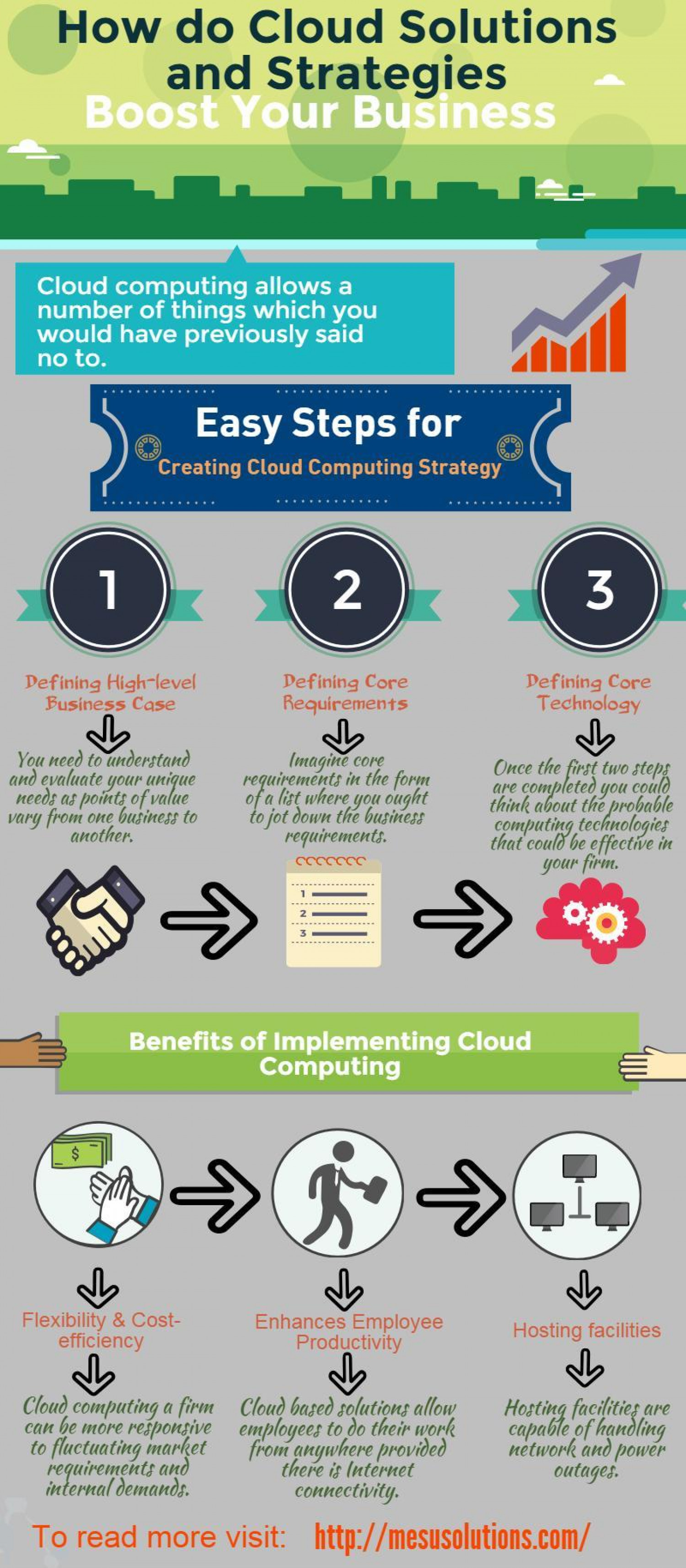 How Do Cloud Solutions and Strategies Boost Your Business Infographic